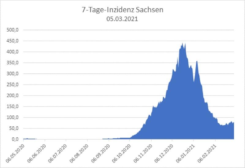 COVID 7-Tage-Inzidenz in Sachsen stagniert bei 78